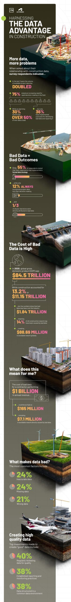 Autodesk & FMI Report, Harnessing the Data Advantage in Construction Infographic